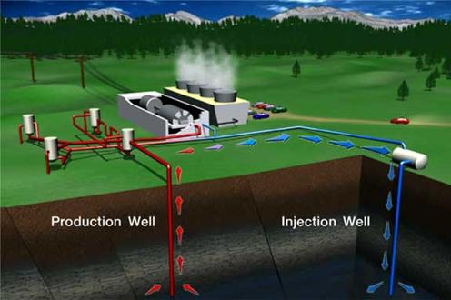 Geothermal Power Plant Layout Geothermal Power Plants
