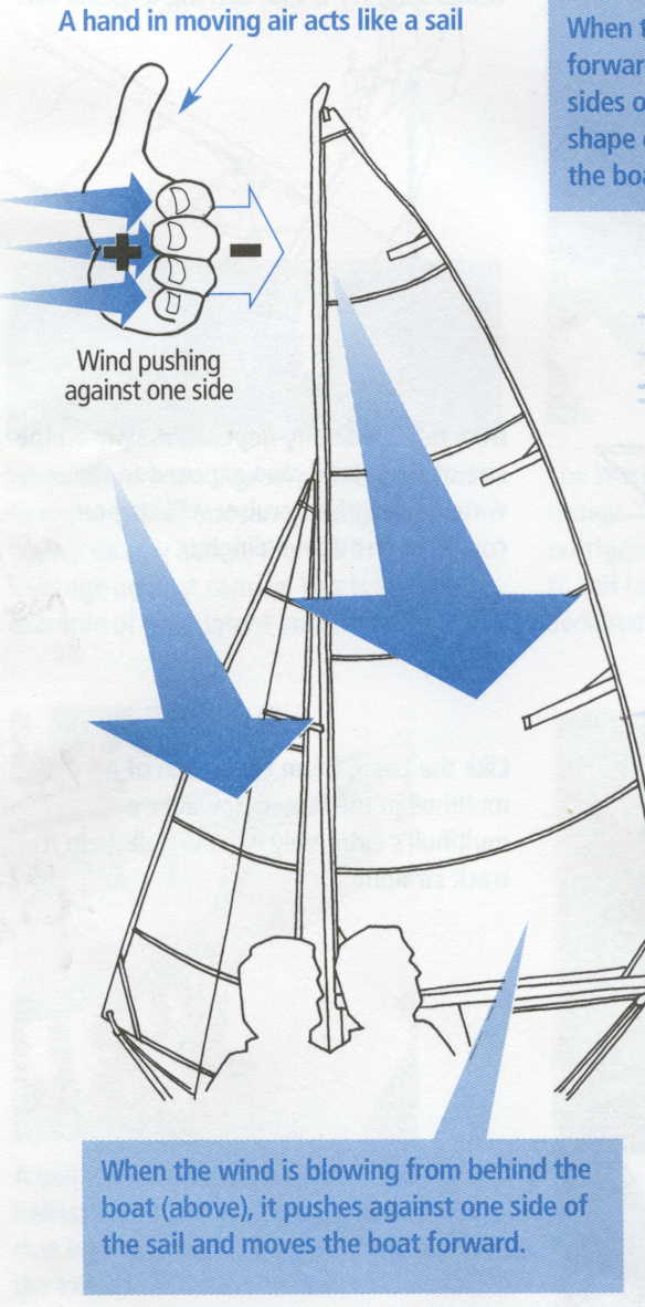 Propulsion From Sails