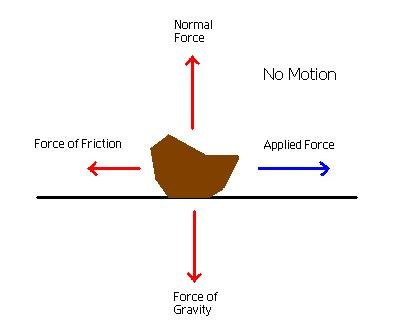 Static & Kinetic Friction