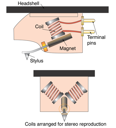 Mag ic Cartridge