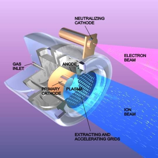 New NASA Ion Thruster To Propel Spacecraft To 90000 MPH  Video