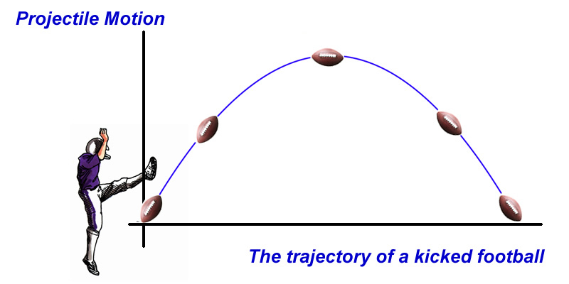 physics of field goal kicking The mathematics of a football kick physics looking at the c suppose you are kicking a field goal in this case, the.