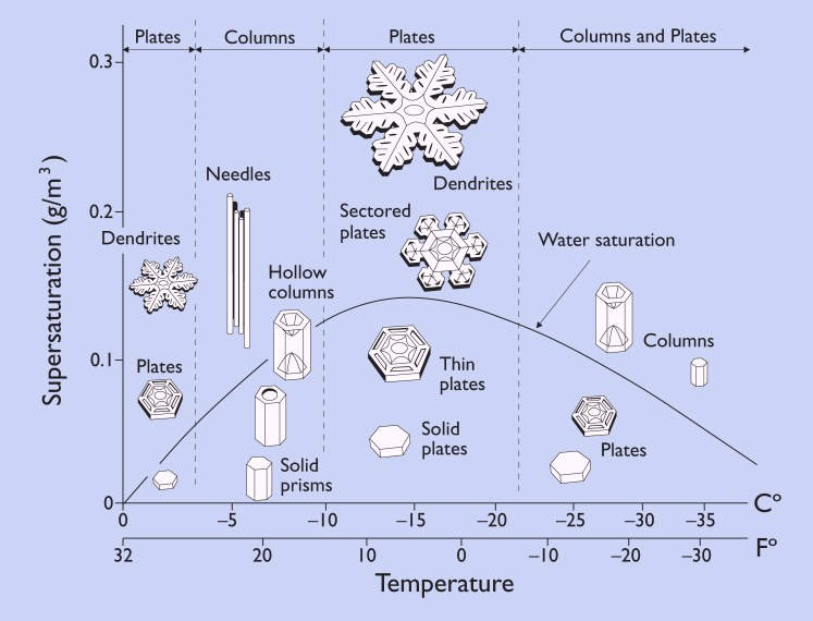 the classification and formation of crystals