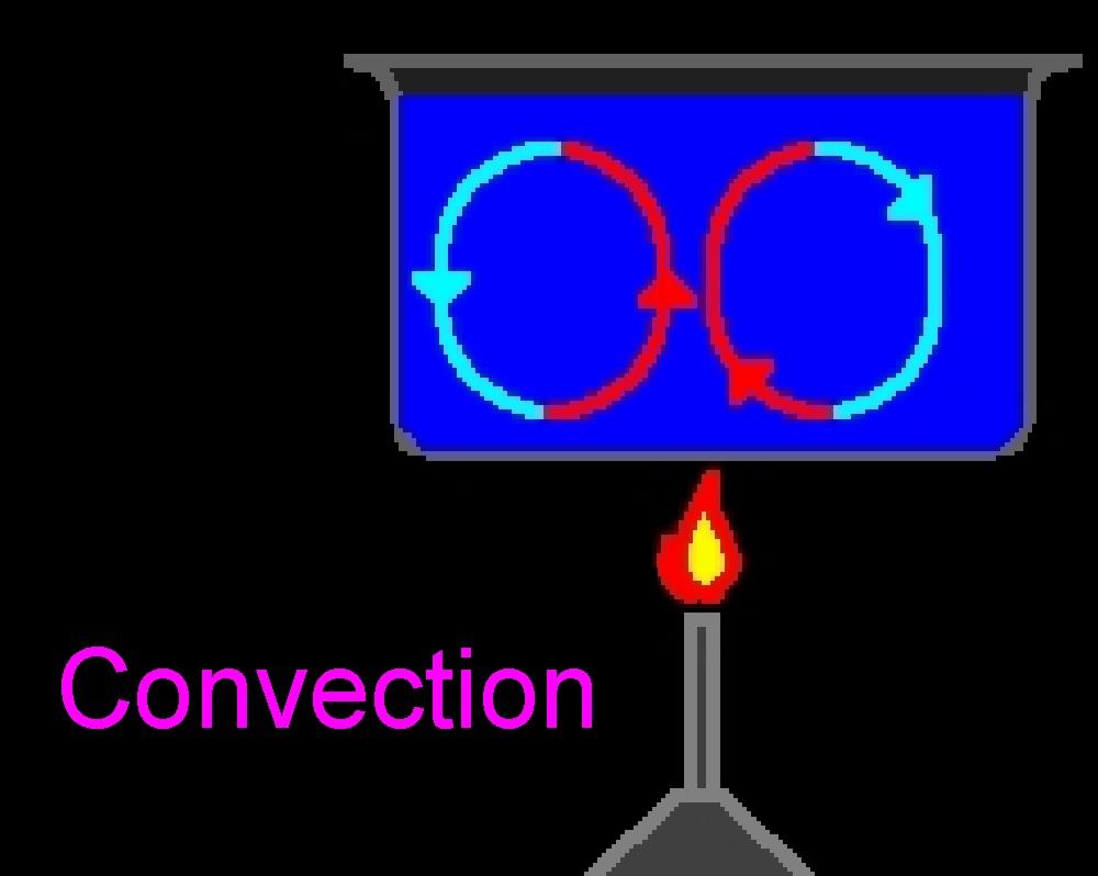 The Physics Of Lava Lamps Thermodynamics
