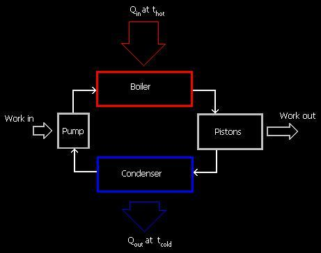 Steam Engine Cycle on Steam Engine Parts Diagram