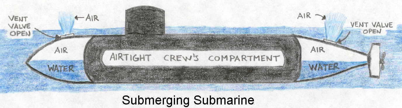 Surfacing And Submerging