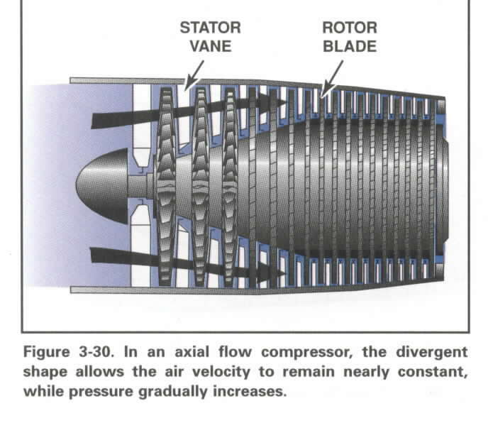 Axial Flow Compressor : Turbinesandcompressors