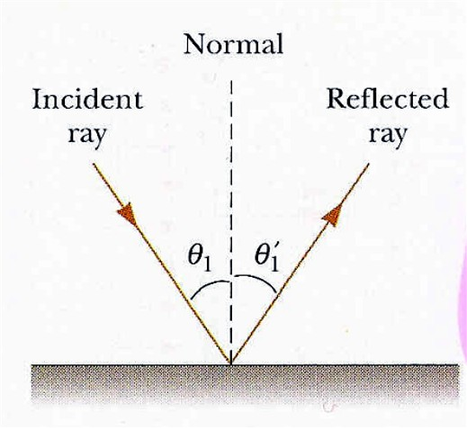 how to find angle of reflection