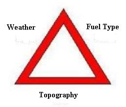 3 Elements of Fire Triangle http://ffden-2.phys.uaf.edu/212_spring2005.web.dir/Heather_Christian/christian_wildland.html