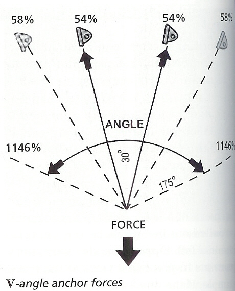 Page 4 Anchor Systems And Forces Behind It