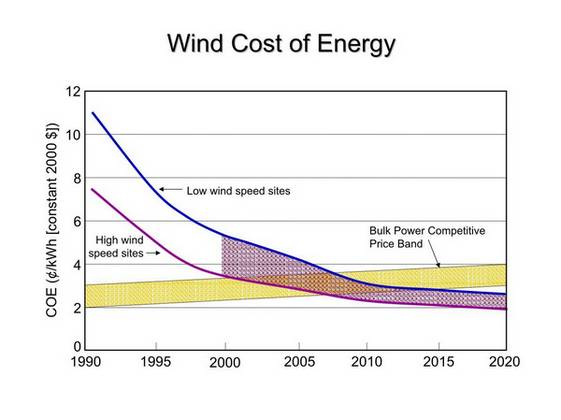 ... wind energy over the years and the predicted cost of wind energy in