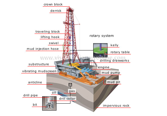 -webster com energy geothermal-fossil-energy oil drilling-rig phpOffshore Oil Drilling Diagram