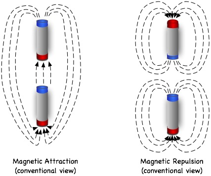 electromagnetic force and related research Electromagnetism chapter 14 to create a stronger magnetic field force (and consequently electromagnets find frequent application in research.