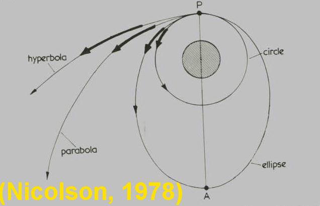 parabolic trajectory of planets - photo #19