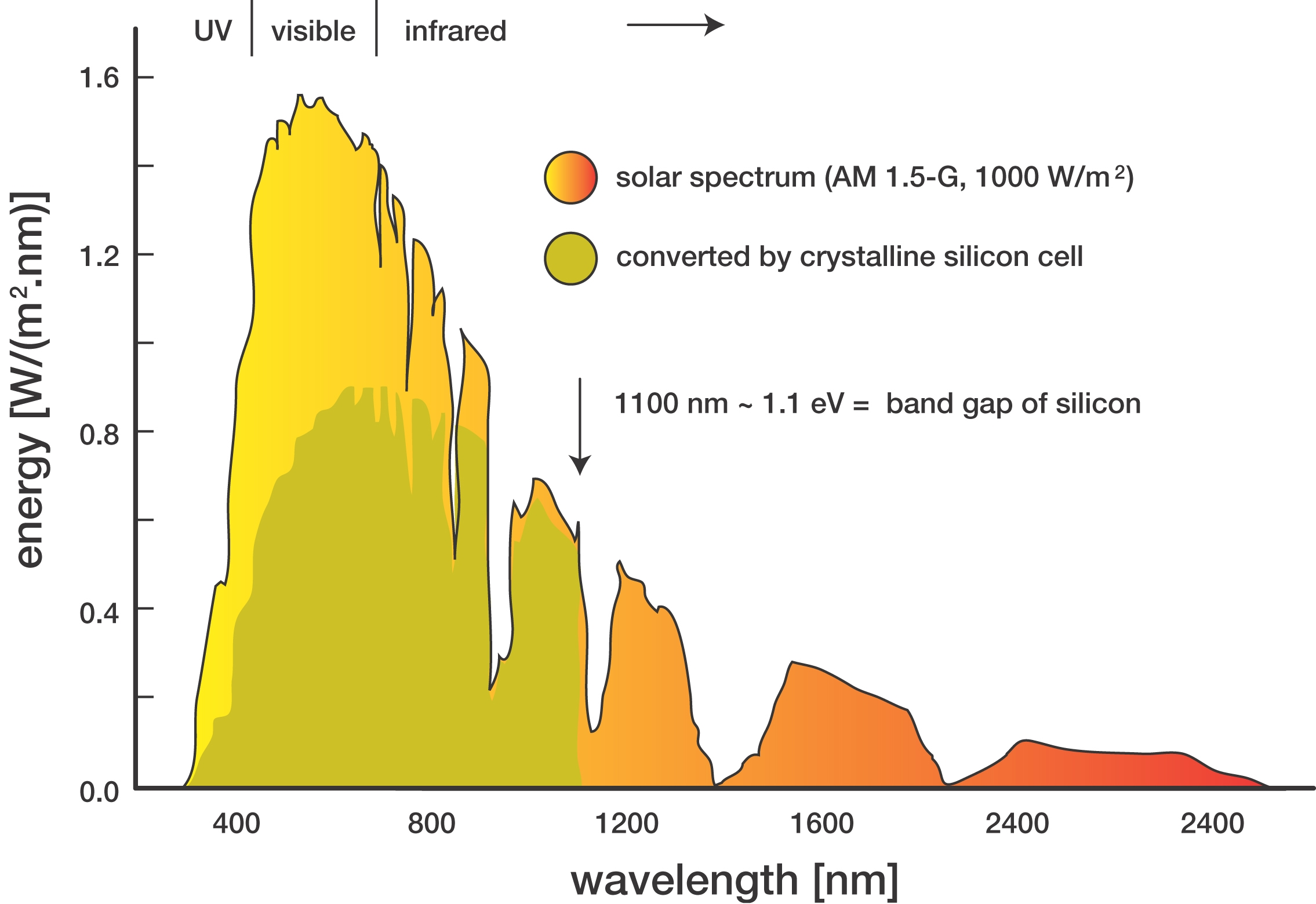 Could Solar Panels Also Generate Electricity With Other