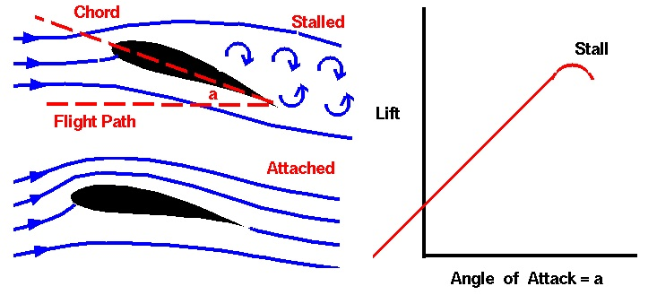 Image result for angle of attack