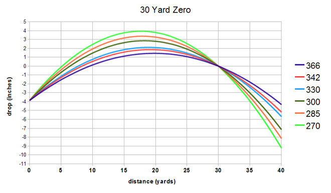 Comparing Recurve To Compounds