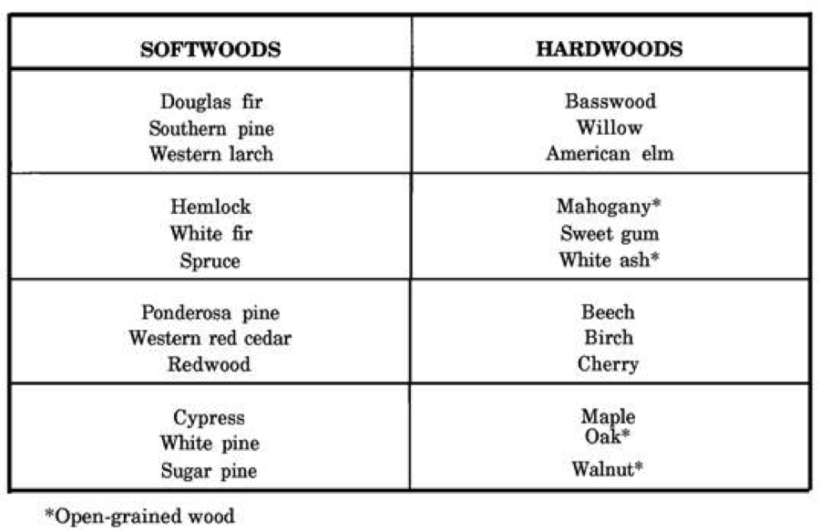 Wood Template Home