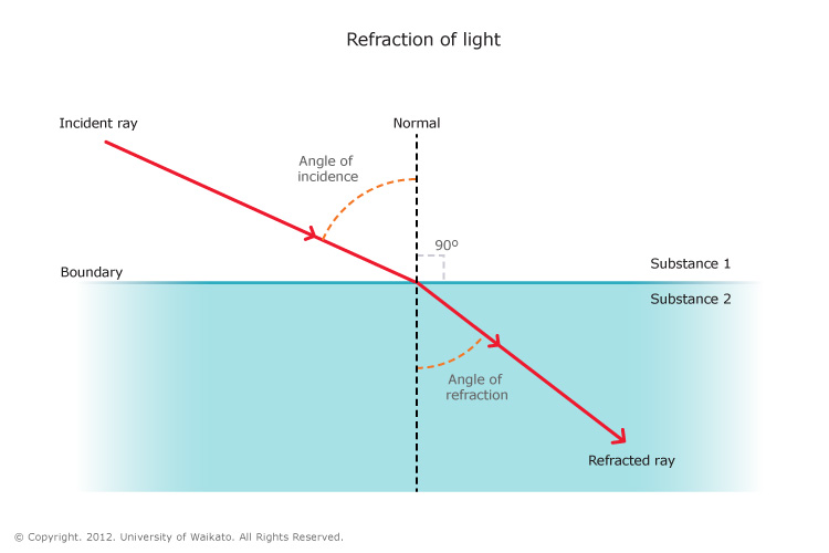 the refraction of light through different media essay When this light passes through raindrops, the shorter wavelengths are bent more than the longer ones, splitting the light into its different colors uses the most common uses of refraction are in lenses and prisms.