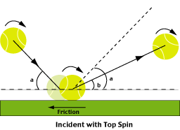 The Physics Of Tennis Ball Spin During Bounce