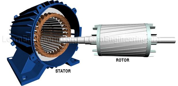 Web site design for Ac induction motor design