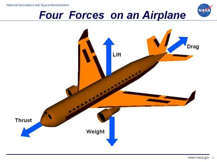 an analysis of the four main forces of flight in an aircraft 1p - aircrew flight equipment - aircrew flight equipment specialists manage, performs, and schedules inspections, maintenance, and adjustments of assigned aircrew flight equipment (afe), aircrew chemical defense equipment (acde), associated supplies, and inventories assets they are the life support of the aircraft.