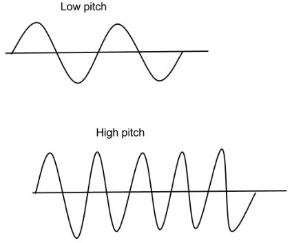 how to produce high frequency sound