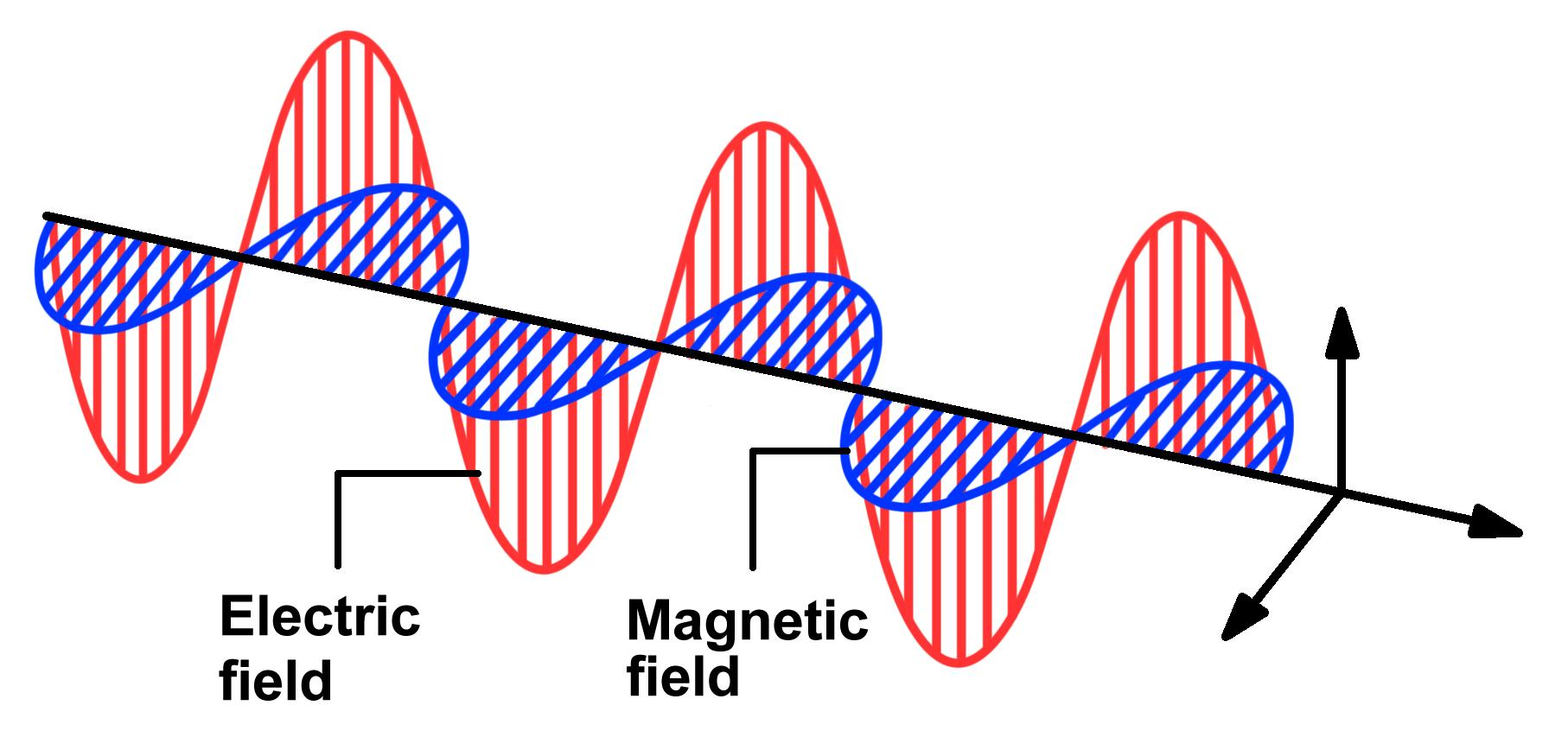 first page : electromagnetic wave diagram - findchart.co