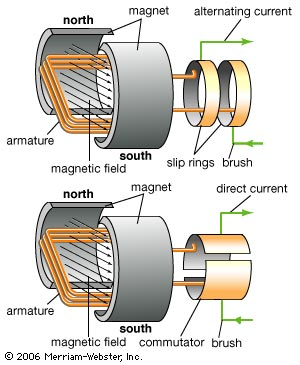 alternating current vs direct current. ac and dc motors. merriam webster. alternating current vs direct