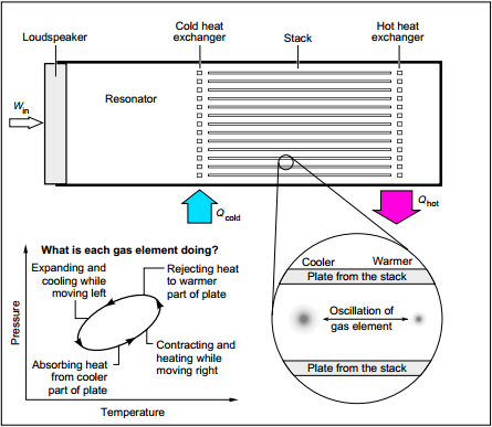 thermoacoustic diagram
