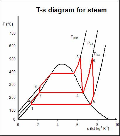 increasing efficiency of a combined cycle In the case of a refrigeration or heat pump cycle, thermal efficiency is the ratio and in combined cycle to increase the thermal efficiency of energy.