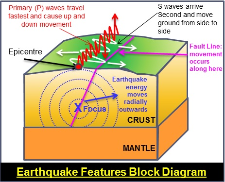the main characteristics of earthquakes These four views show several characteristics of earth plate tectonics says that the earth  strains before they are periodically relieved by major earthquakes.