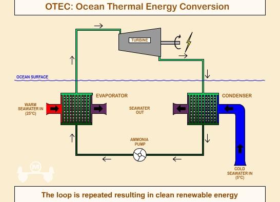 Тепловая энергия в электрическую своими руками