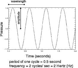 transmission of sound waves in ocean water essay