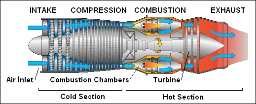 Jet Engine Diagram How It Works.How It Works