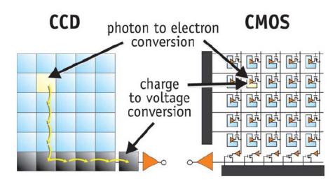 File:CCD Sensor Sony Video Camera.jpg - Wikimedia Commons   Ccd Sensor Camera