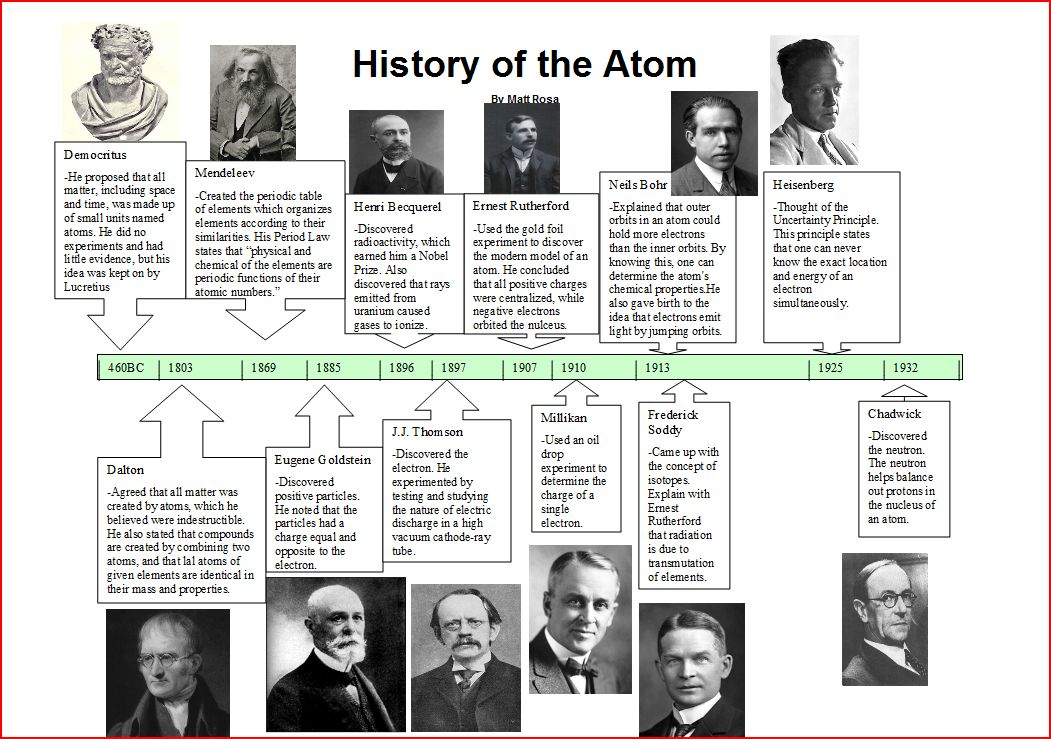 Atomic Timeline Geccetackletartsco. Atomic Timeline. Worksheet. Atomic Structure Scientists Worksheet At Mspartners.co